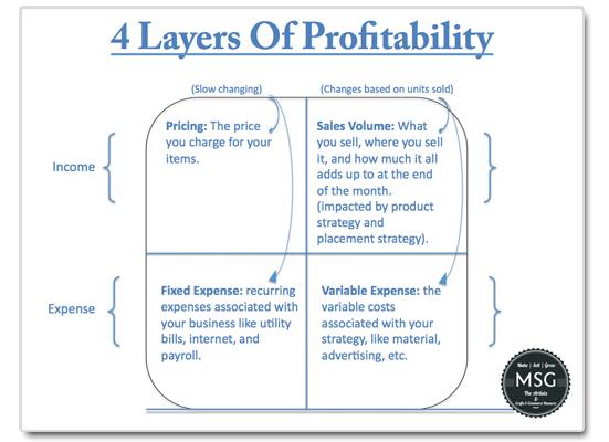 4 layers of profitability chart